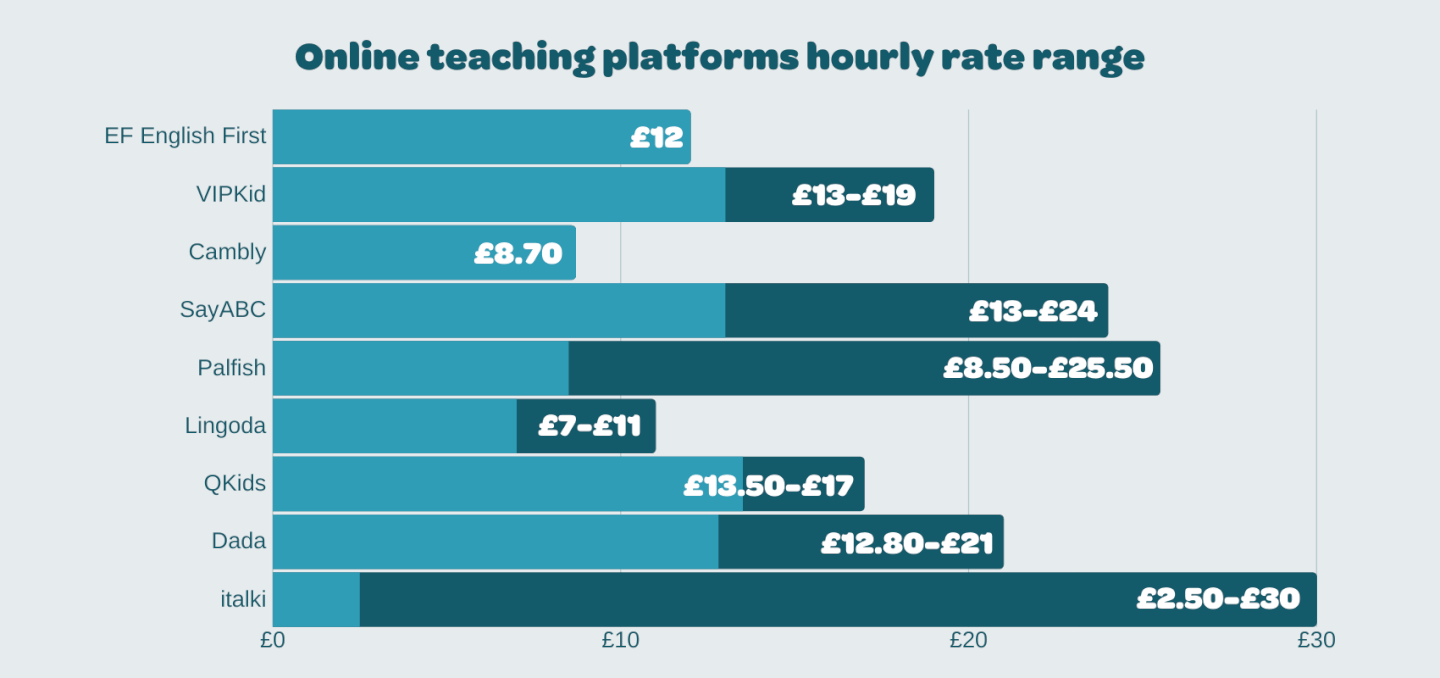 A chart demonstrating how much can be earned teaching English online with different platforms